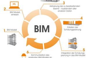 BIM-Kreislauf