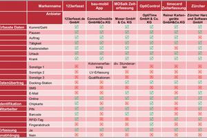 Datenerfassung und Datenübertragung bei den Zeit- und Betriebsdatenerfassungssystemen im Überblick.