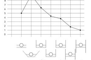 Einfluss der gewählten Grabensicherung auf die maximal mögliche Überdeckungshöhe h<sub>ü</sub>.