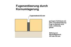 9 Schematische Darstellung zur Fugenentleerung durch Nachverdichtung in Form von Kornumlagerungen im Betrieb.