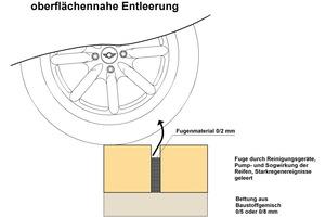 15 Schematische Darstellung zur Fugenentleerung durch das Aussaugen von Fugenmaterial durch die Pump- und Sogwirkung von Reifen.