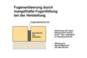 13 Schematische Darstellung zur Fugenentleerung durch mangelhafte Fugenfüllung im Betrieb.