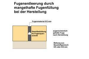 12 Schematische Darstellung zur Fugenentleerung, hier oberflächlich gefüllte Fugen, wobei im Querschnitt Hohlräume vorhanden sind.