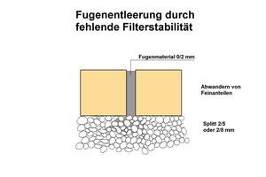3 Schematische Darstellung zur Filterstabilität nach Herstellung bei gefüllten Fugen.