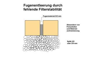4 Schematische Darstellung zur Filterstabilität nach Inbetriebnahme bei bereits geleerten Fugen.