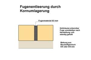 8 Schematische Darstellung zur Fugenentleerung, hier gefüllte Fugen unmittelbar nach der Herstellung.