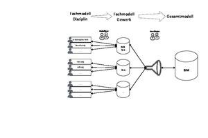 Abbildung 2: Integration des Fachmodells Schalungstechnik in BIM