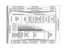 Abbildung 1: Prozessstruktur eines Bauunternehmens mit der Einordnung der LOD<sup>FW</sup><br />Grafik: Motzko, C.; Linnebacher, F.; Löw, D. (2015): Strukturierung digitaler Arbeitsmethoden in der Schalungsplanung, in: Ernst &amp; Sohn Special 2015 - BIM – Building Information Modeling
