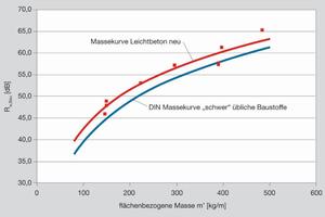 Die neue Schallschutznorm DIN 4109-2016 berücksichtigt die bessere Schalldämmung von Mauerwerk aus Leichtbeton gegenüber anderen massiven Wandbaustoffen durch einen Bonus von 2 dB, der sich bis zur Rohdichteklasse 2,0 erstreckt.<br />