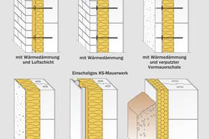 Durch die strikte Trennung der Bauteilschichten ist es möglich, Kalksandstein-Wände sortenrein zu recyceln.
