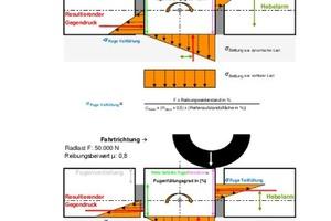 Abbildung 2: Darstellung des Verlaufes der Druckspannungen in Abhängigkeit bei einem Fugenfüllungsgrad von 100% (Abbildung in Anlehnung an Pflaster Atlas [8]).
