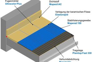 Mapei BDC Drei-Schichten-Aufbau<br />