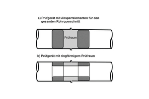 Prinzipskizze der Prüfgeräte zur Durchführung einer Dichtheitsprüfung einer Einzelrohrverbindung gemäß DWA-A 139.