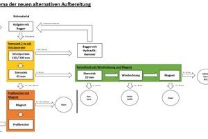 Das Schema des neuen Aufbereitungs-Konzepts