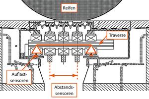 Positionierung der Sensoren an der MMS-Dehnfuge.