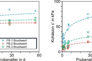 Abbildung 4: In den Laborversuchen ermittelte Scherparameter im Bruchzustand.