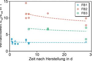 Abbildung 6: Verhältniswert E<sub>v2</sub>/E<sub>vd</sub> abhängig von der Zeit nach Flüssigbodenherstellung.