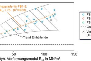 Abbildung 7: Abhängigkeit des statischen vom dynamischen Verformungsmodul.