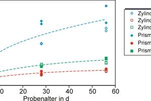 Abbildung 3: In den Laborversuchen ermittelte einaxiale Druckfestigkeiten.