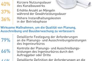 Detaillierte Anforderungen verbessern die Qualität von Planung, Ausschreibung und Bauüberwachung.Quelle: Forschungsprojekt Gütegemeinschaft Kanalbau e. V. / TU Dortmund 2018, Seiten 12/14 (Auszug).