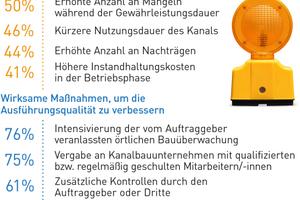 Einer erhöhten Anzahl von Mängeln vor und während der Abnahme würden viele Netzbetreiber insbesondere mit einer Intensivierung der örtlichen Bauüberwachung begegnen.Quelle: Forschungsprojekt Gütegemeinschaft Kanalbau e. V. / TU Dortmund 2018, Seiten 16/18 (Auszug).