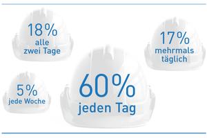 """<irspacing style=""""letter-spacing: 0.01em;"""">Gewünschte Häufigkeit der Bauüberwachung bei speziellen Maßnahmen</irspacing><irspacing style=""""letter-spacing: 0.01em;"""">Quelle: Forschungsprojekt Gütegemeinschaft Kanalbau e. V. / TU Dortmund 2018, Seite 9 (Auszug).</irspacing>"""
