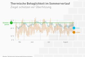 Die hohe thermische Speichermasse moderner Mauerziegel puffert die Wärme im Sommer. Als Konsequenz bleibt es in den Räumen angenehm kühl. (Quelle: TU Kaiserslautern)