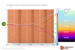 Die hohe Speicherfähigkeit des Ziegels sorgt dafür, dass die Wärme im Mauerwerk verbleibt. Auch bei sehr starker Sonneneinstrahlung bleiben die Innenraumtemperaturen angenehm. (Quelle: TU Kaiserslautern)