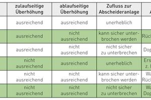 Die Tabelle zeigt, welche Kriterien bezüglich Rückstauschutz bei Abscheideranlagen eine Rolle spielen und welche Anforderungen jeweils gelten.