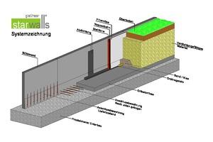 Isometrische Systemzeichnung mit typischen Maßnahmen während und nach der Montage einer Stützwand aus Fertigteilen. Zum Winkel wird die Konstruktion, nachdem die Anschlussbewehrung mit Ortbeton vergossen wurde.