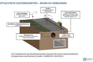 Der Straßenraum als dreidimensionales System mit seinen unterschiedlichen Komponenten und Akteuren.
