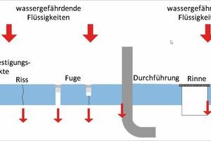 Bild 1: Mit dem Luftprüfsystem aufzeigbare Leckagen