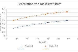 Bild 6: Penetration von Dieselkraftstoff (Eindringmenge in Abhängigkeit von Zeit) (Proben 3.1 und 3.2)