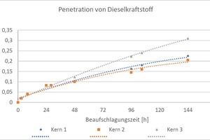 Bild 3: Penetration von Dieselkraftstoff (Eindringmenge in Abhängigkeit von Zeit) (vgl. Voß, W. Berresheim)