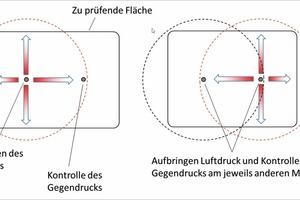 Bild 2: Ringförmige Verteilung des Luftdrucks unter der zu prüfenden Fläche
