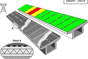 Übersicht der Funktionalität des Monitoringsystems von Smart-Deck und der Zustand der Abdichtung. Grün: intakt, gelb: signifikanter Widerstandsabfall; rot: Grenzwert Widerstand unterschritten, Undichtigkeiten vorhanden und pKKS erforderlich.