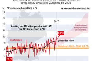 Es wird wärmer, auch in Deutschland: Planer und kommunale Entscheider stehen vor der Aufgabe, Anpassungsstrategien zu entwickeln für zunehmende Extremwetterlagen.