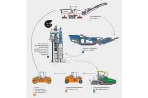 Lösungen für das Asphaltrecycling aus einer Hand – vom Ausbau des Altasphalts über dessen Aufbereiten bis zum Mischen des neuen Asphalts und dessen Einbau. Mit einer optimalen Prozesskette lässt sich das Asphaltrecycling wirtschaftlich und nachhaltig steigern.