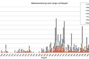 Werkstoffverteilung nach Haltungslänge und eingesetzten Werkstoffen in den unterschiedlichen Baujahren.
