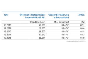 Stand der Forderung Qualifikationsnachweis RAL-GZ 961: Einwohner-Anteil der öffentlichen Netzbetreiber an der Gesamtbevölkerung in Deutschland, die die RAL-Gütesicherung Kanalbau als Qualifikationsnachweis in ihren Ausschreibungen fordern.