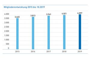Auch 2019 stieg die Zahl der Mitglieder kontinuierlich an. Im Oktober betrug die Gesamtzahl 4.097.