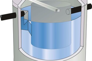 Links: Sedimentationsanlage aus Betonfertigteilen mit Strömungsverteiler. Zulauf aus Edelstahl, Zentralrohr und Ablaufgarnitur aus Polyäthylen.