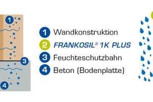 Darstellung über die Diffusionsfähigkeit von Frankosil 1K Plus.