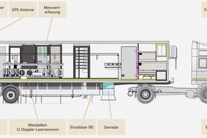 MESAS verfügt vor allem über laserbasierte Messsysteme, die den Straßenoberbau berührungslos erfassen.