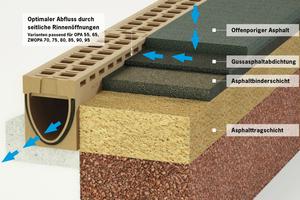 Entwässerungsprinzip von OPA bei Einsatz der ACO Drain Monoblock RD 200 V