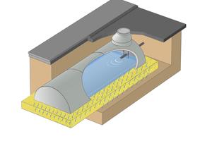 Volumen von 7–250 Kubikmeter und Sickerflächen von 20–150 Quadratmeter sind mit Caviline wirtschaftlich herzustellen. Zur Ermittlung des Stauvolumens werden die anfallende Regen- sowie die Wassermenge benötigt, die abgeleitet werden kann.