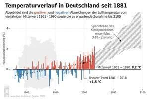 Seit 1881 ist die durchschnittliche Temperatur bereits um 1,5° Celsius gestiegen.