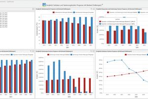 Das Dashboard bietet Trendanalysen, um langfristige Entwicklungen zu ermitteln und zu quantifizieren.