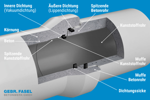 Das Doppeldichtsystem besteht bei jedem Rohr aus zwei unabhängig voneinander funktionierenden Dichtungen – einer innen gekammerten Dichtung im Kunststoffrohr und einer äußeren Dichtung der Betonrohre.