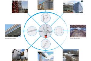 Wenn alles ineinandergreift – das integrierte System von Layher bietet ein Höchstmaß an Funktionalität, Flexibilität und Sicherheit.